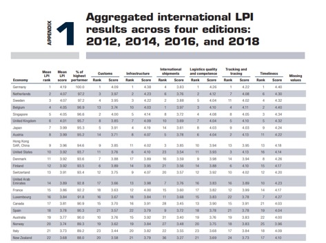 aggregated_international_LPI